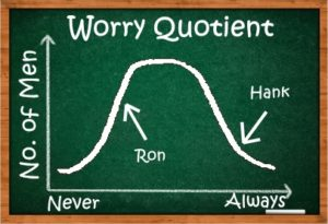 Worry Quotient Bell Curve