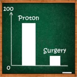 Hank's Hypothesis: Post-Proton versus Post-Surgery